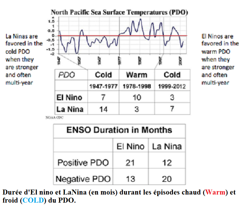 ENSO DURATION